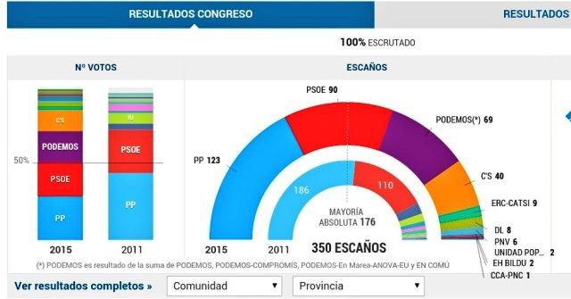 Elezioni in Spagna: risultati completi.
