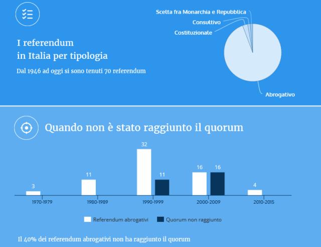 Referendum in Italia - fonte Openpolis