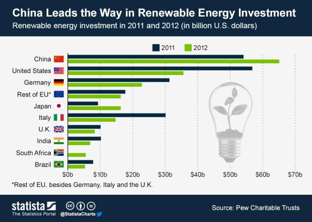 Energia Rinnovabile: i Paesi che investono di piu'