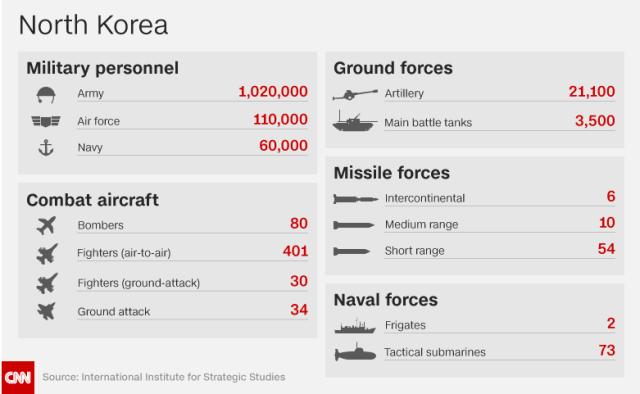 Esercito della Corea del Nord
