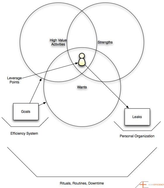 A Time Management Case Study of Online Entrepreneurs