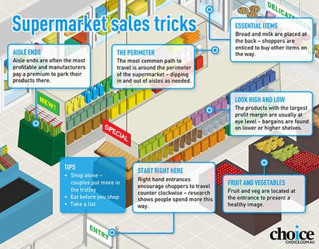 Shopping centre supermarket plan iso flattened