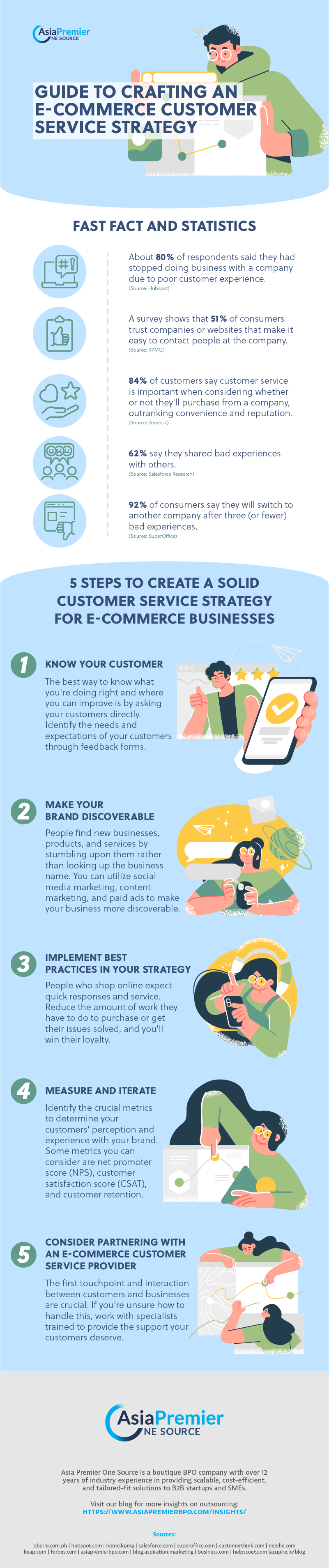 Crafting an E-Commerce Customer Service Strategy