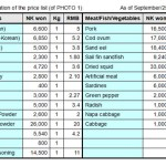A list of prices of products in the marketplace, as compiled by our North Korean reporting partner. (As of 25/September/2014.) ASIAPRESS