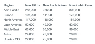 Boeing's 2017 Pilot and Technician Outlook projects a demand for more than 1.2 million pilots and technicians over the next 20 years.
