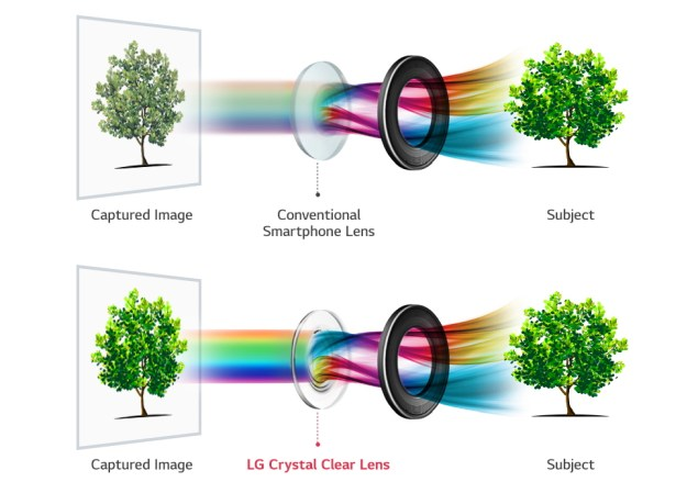 LG will incorporate an f/1.6 aperture camera and glass lens in the dual camera of its upcoming V30 flagship smartphone