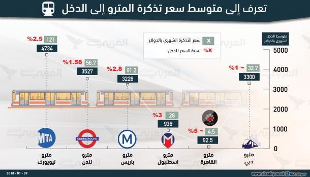 تعرف إلى سعر تذكرة المترو ومتوسط دخل المواطن في أبرز مدن العالم