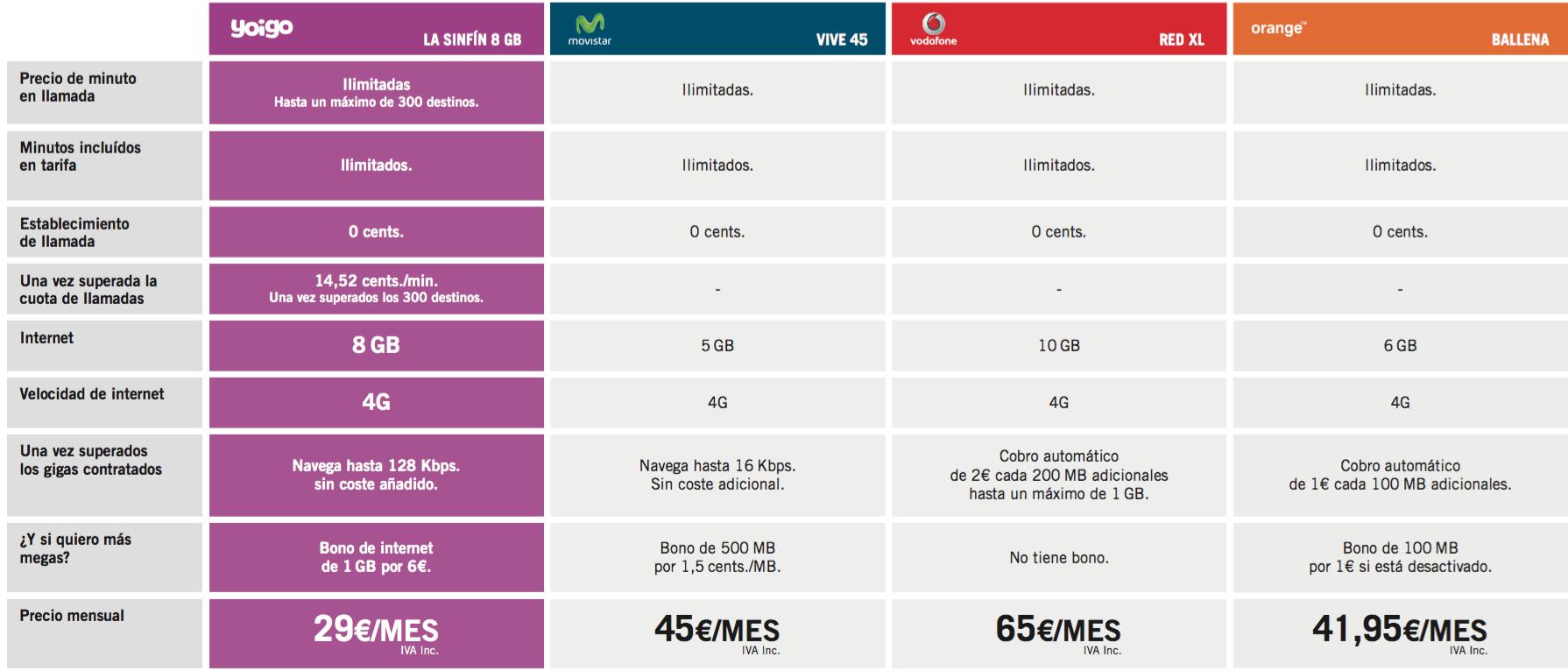 Comparativa tarifas abril