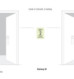 how to install ada required interior stairwell signage [ 1800 x 966 Pixel ]