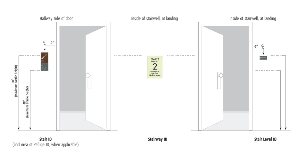 medium resolution of how to install ada required interior stairwell signage