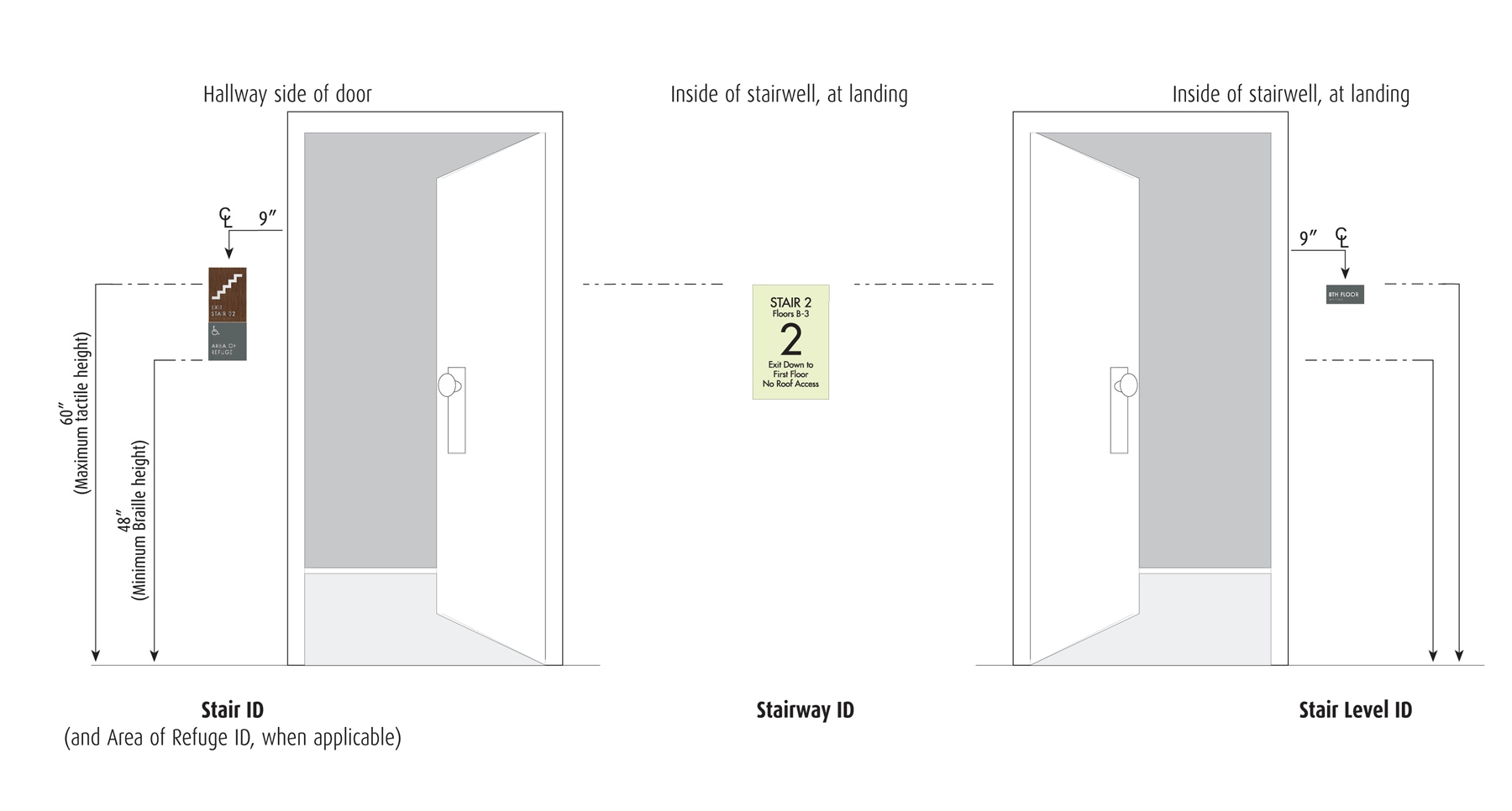 hight resolution of how to install ada required interior stairwell signage