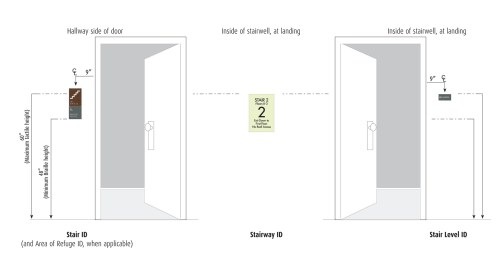 small resolution of how to install ada required interior stairwell signage