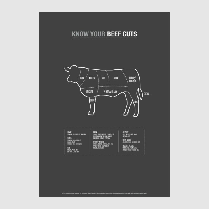 Beef cuts print from Mono Online Shop