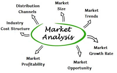 Market Analysis Assignment Help, Market Analysis Homework Help