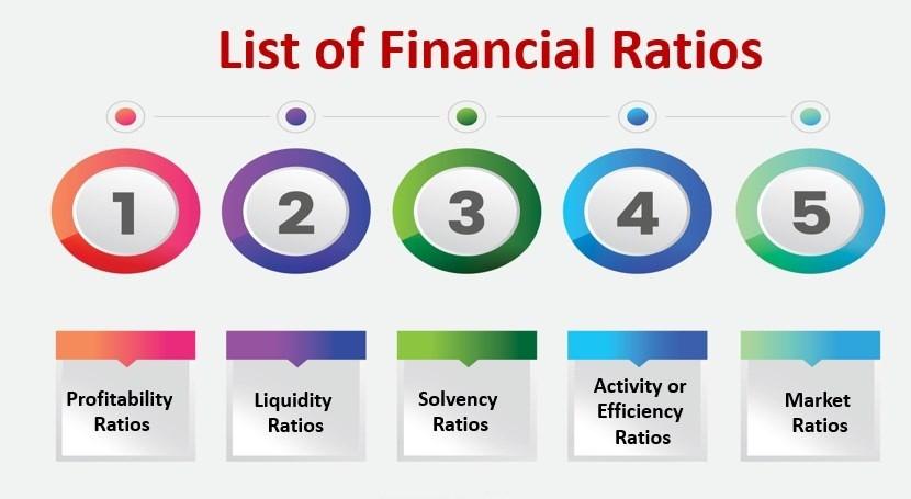 Financial Ratio calculators