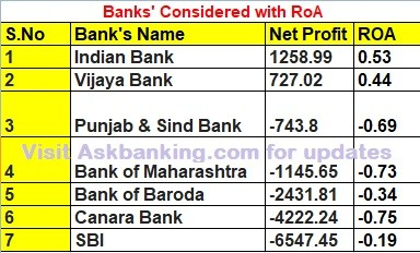 bank-with-roa