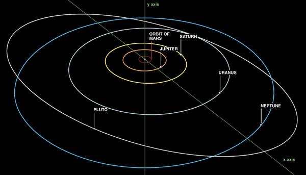 https://i0.wp.com/www.askdavetaylor.com/3-blog-pics/pluto-non-elliptical-plain-orbit.jpg