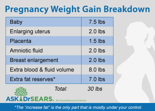 pregnancy weight gain png
