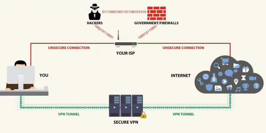vpn products