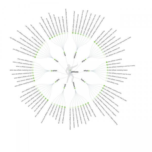 keyword analysis tool