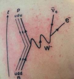 tattoo diagram [ 1280 x 1437 Pixel ]