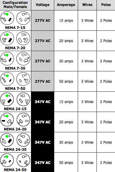 110 Receptacle Wiring Diagram 220 Volt Plug Receptacles Configurations Askmediy