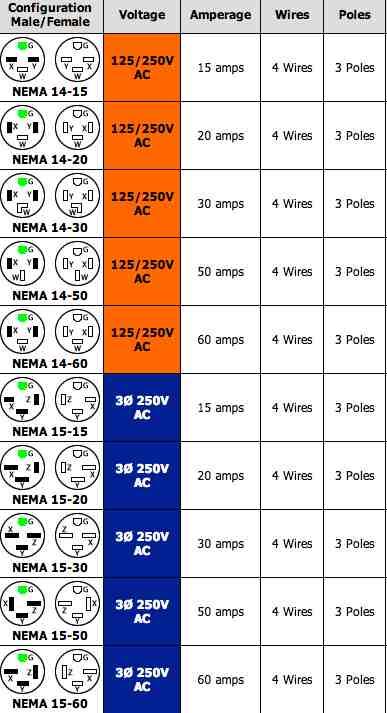 50a Receptacle Wiring Diagram 220 Volt Plug Receptacles Configurations Askmediy