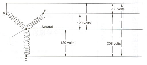 208 volt lighting wiring diagram loncin mini chopper what's the difference between a 120 and 120/208 system?