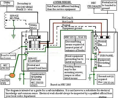 Electrical Panel Wiring Diagram How To Wire An Electrical Panel