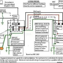 Sub Panel Wiring Diagram Garage Probability Tree Questions And Answers Electrical Diagrams For Sheds - Somurich.com