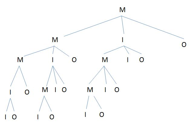 Finite Math Problem (probability trees)