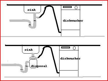 Install dishwasher vent in a ceramic/porcelain sink