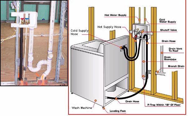 Washing Machine Washing Machine Drain Pipe