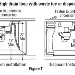 Dishwasher Air Gap Installation Diagram John Deere 4240 Starter Wiring 301 Moved Permanently