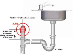 Air Admittance Ventwhat is it and how does it work?