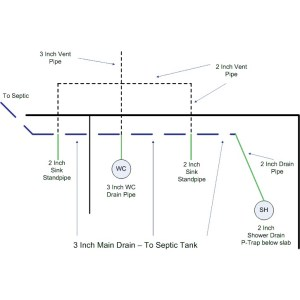 Rough Plumbing Layout  Diagram Review