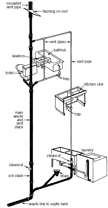 Plumbing Waste Vent Diagrams, Plumbing, Free Engine Image