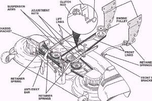 Belt diagram mower deck