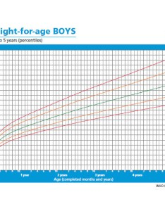 Weight for age boys brith to years percentiles also dr maj manish mannan rh askpediatrics