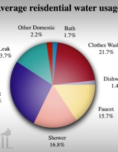 Water conservation pie chart also ask phil rh askphil