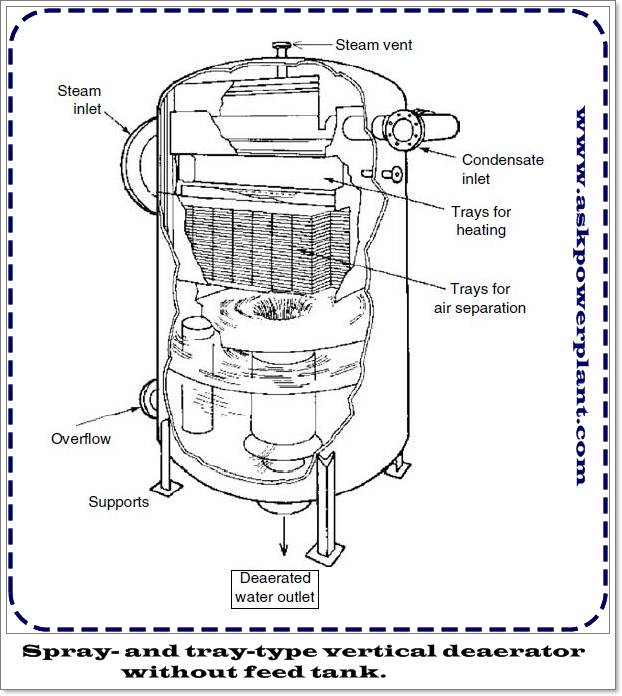 Spray- and tray-type vertical deaerator without feed tank