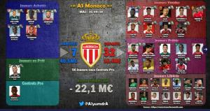 Synthèse mercato estival 2020-2021 AS Monaco source Alyumdra twitter