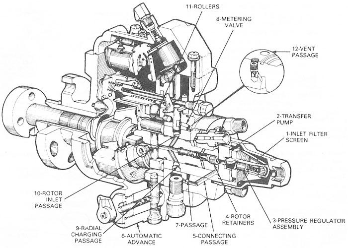 stanadyne fuel injection pump diagram stanadyne injection pump