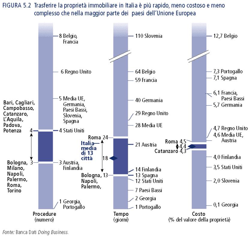 Trasferire la proprietà immobiliare in Italia è più rapido, meno costoso e meno complesso che nella maggior parte dei paesi dell'Unione Europea