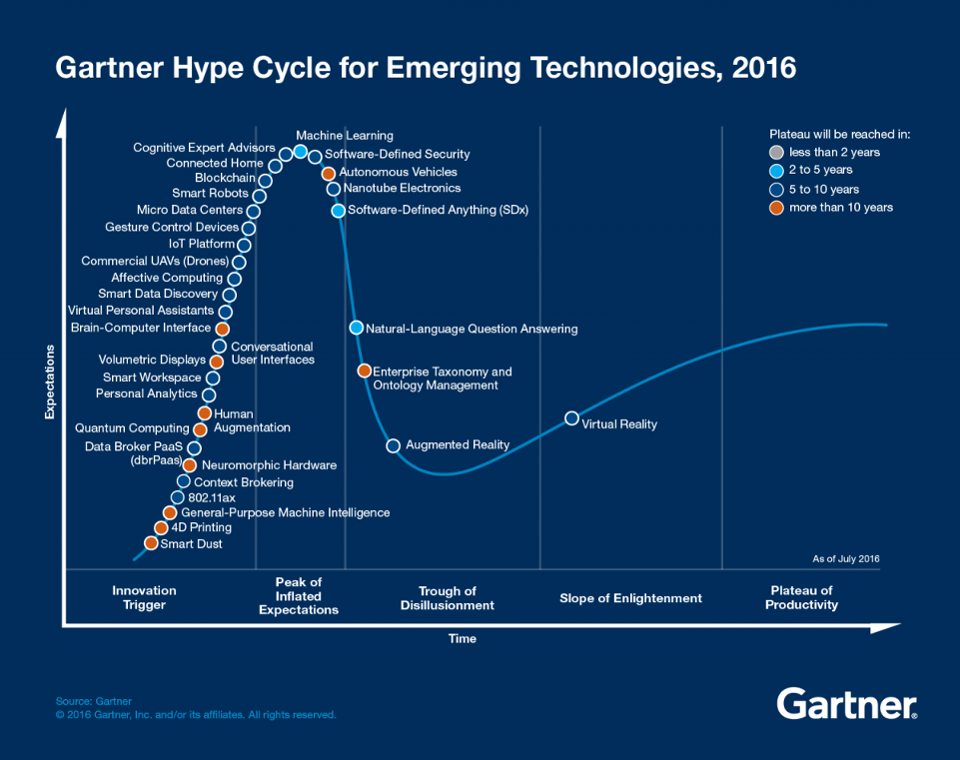 Emerging-Technology-Hype-Cycle-for-2016_Infographic