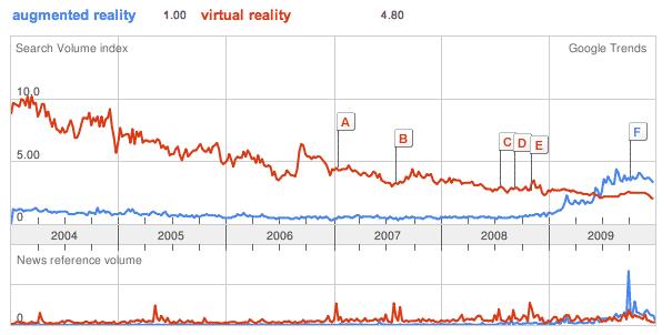AR overcomes VR