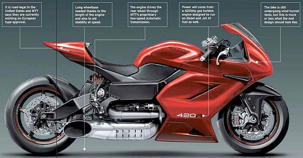 Mtt Readies The Next Generation Y2k Turbine Bike Asphalt Rubber