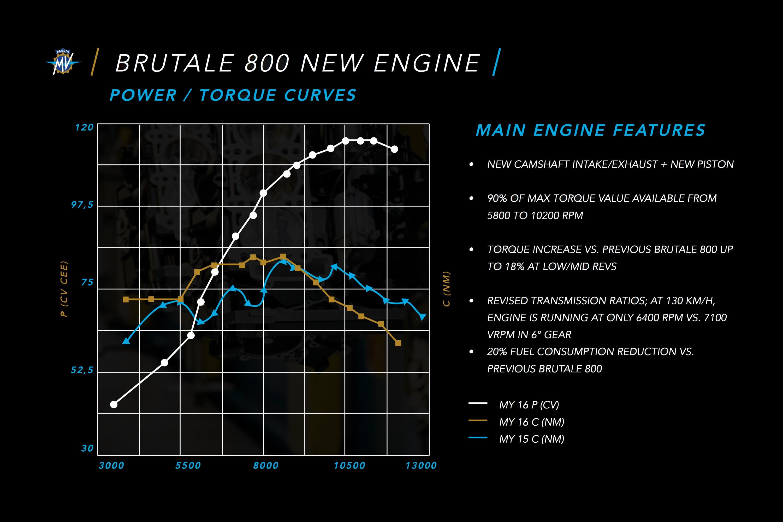 mv agusta brutale wiring diagram 2016 mv agusta brutale 800 review asphalt   rubber  2016 mv agusta brutale 800 review