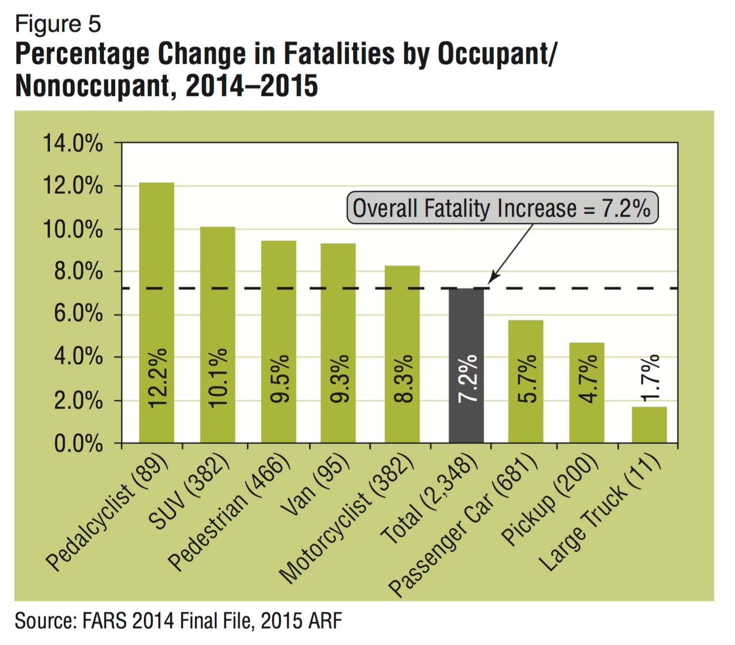 Report: Traffic Fatalities Increased In 2015