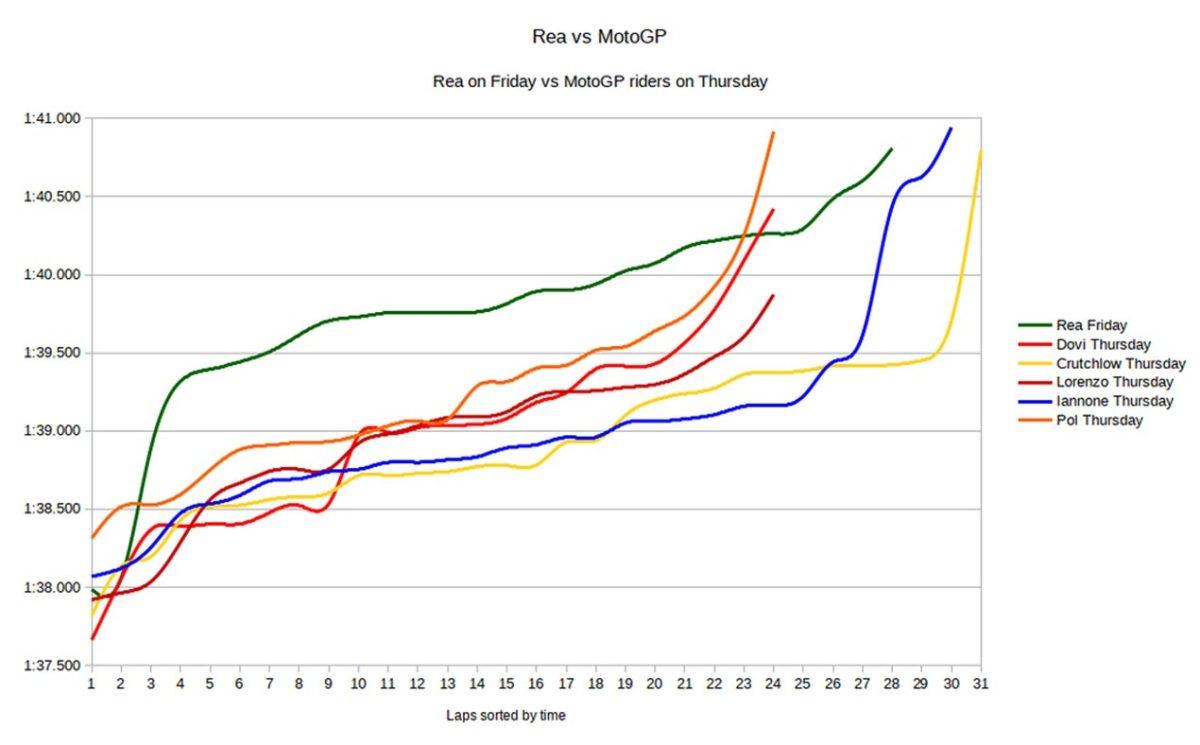 Crunching the Numbers: Rea vs. MotoGP vs. WorldSBK
